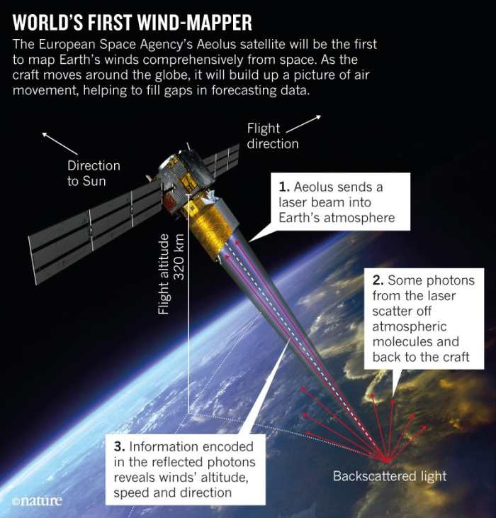 Wind Mapping Satellite